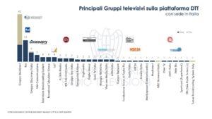 Diapositiva7 300x169 - Tv. Sono 427 i canali DTT e sat ricevibili a livello nazionale. Sono prodotti da 118 editori di cui solo 71 italiani