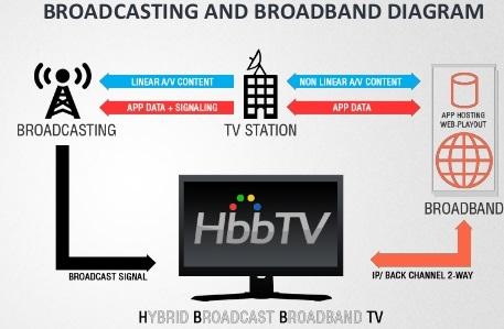 hbbtv hybrid broadcast broadband tv - Tv 4.0. Da multimediale a multimodale. Gaglione (Sky Italia): nel 2022 ecosistema di dispositivi. Parola chiave: on demand