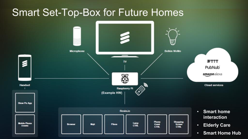 """set top box del futuro 1024x576 - Tv e Radio 4.0. Nel 2021 domineranno mercato tv """"intelligenti"""" e set top box. Utente non distinguerà piattaforma"""
