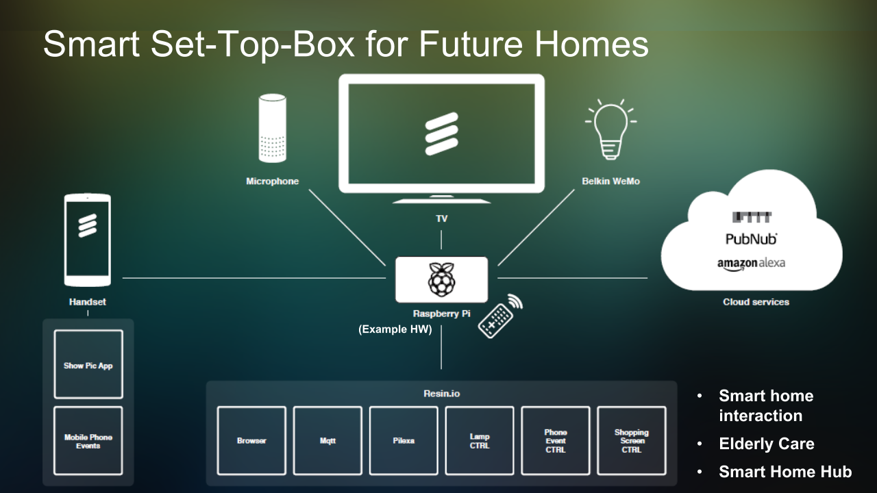 """set top box del futuro - Tv e Radio 4.0. Nel 2021 domineranno mercato tv """"intelligenti"""" e set top box. Utente non distinguerà piattaforma"""