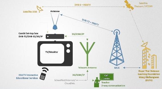 tv ibrida - Tv 4.0. Da multimediale a multimodale. Gaglione (Sky Italia): nel 2022 ecosistema di dispositivi. Parola chiave: on demand