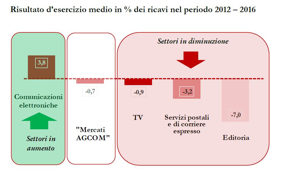 Agcom grafico risultato esercizio medio 2016 mercato comunicazioni elettroniche - Sistema integrato di competenza Agcom: focus su 2012-2016. Segmento TV +2,5%, ma in generale aggregato -9%