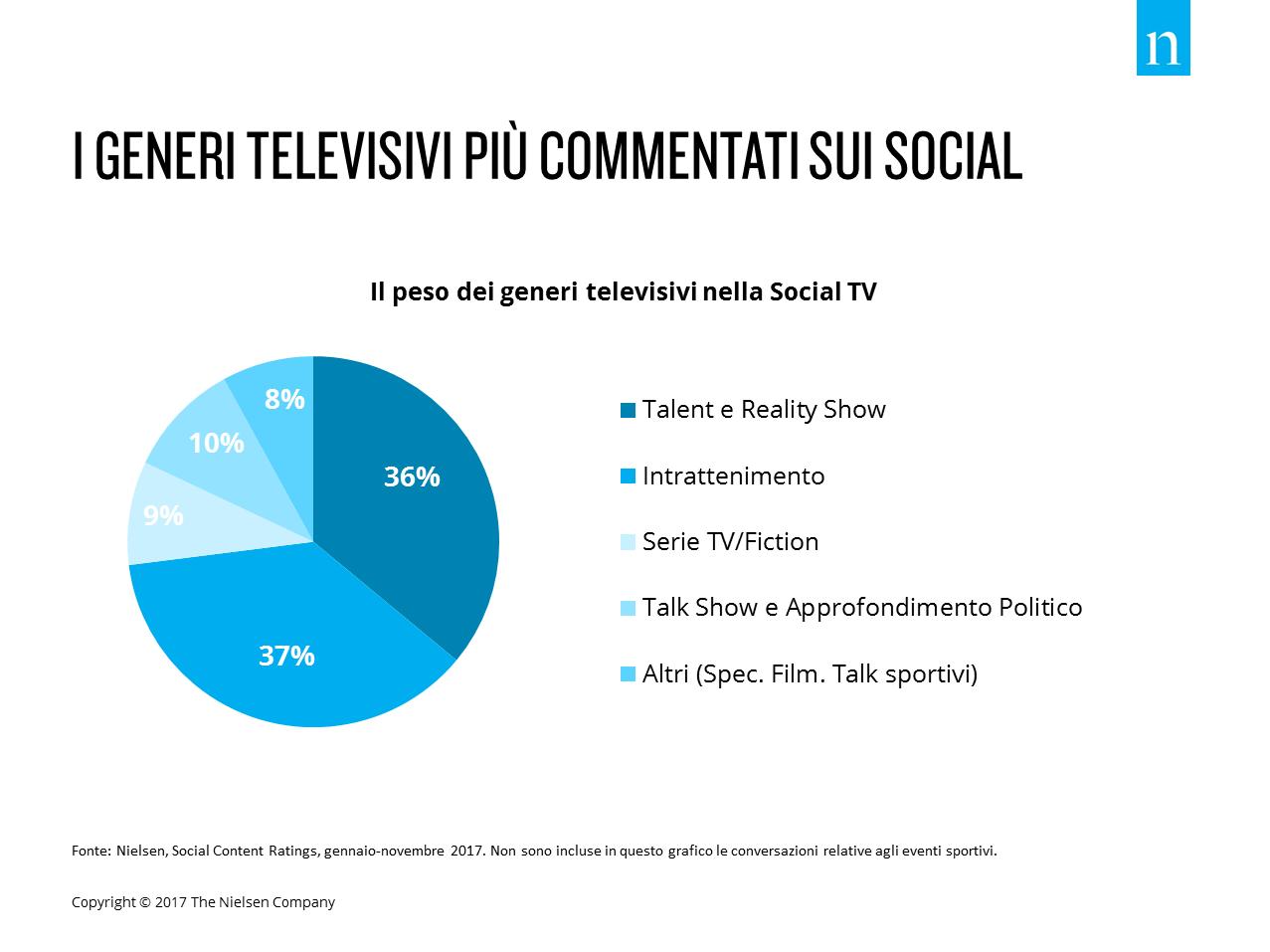 Social TV dec 1 - Tv 4.0. Social tv, sono quattro i trend chiave del 2018 secondo Nielsen
