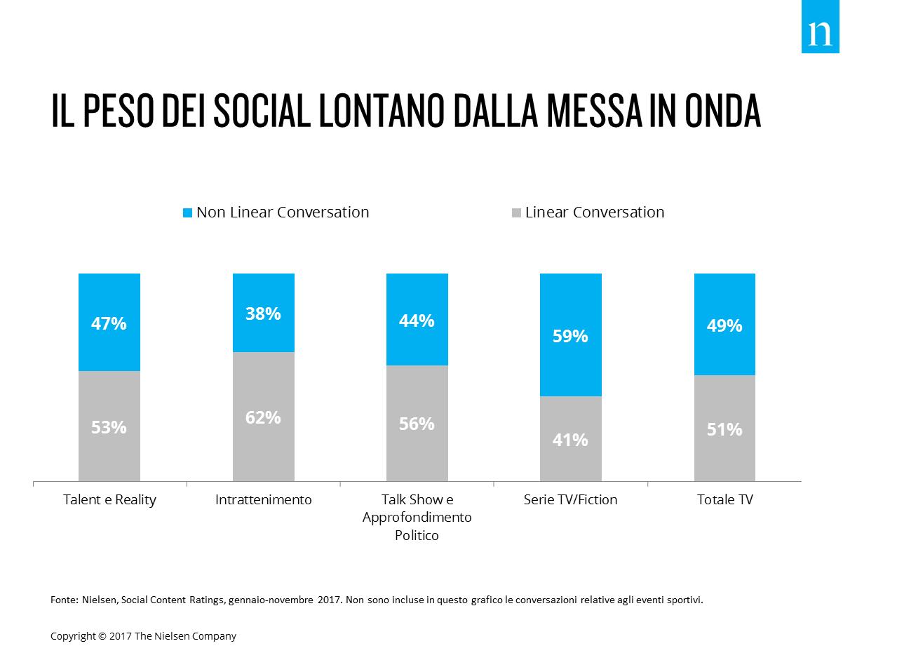 Social TV dec 2 - Tv 4.0. Social tv, sono quattro i trend chiave del 2018 secondo Nielsen