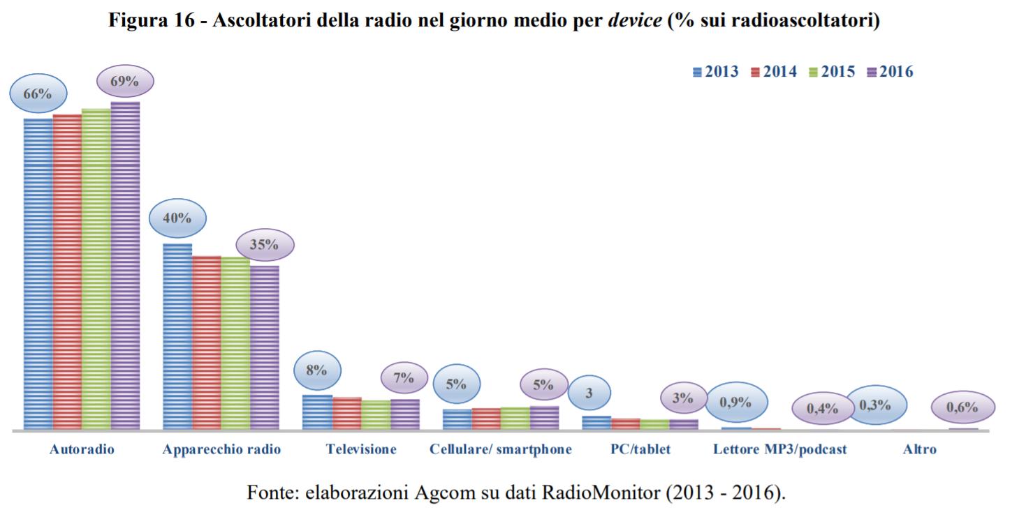 ascolto per device 2013 2016 - Radio. Trading delle frequenze FM: Agcom certifica la chiusura di un'epoca