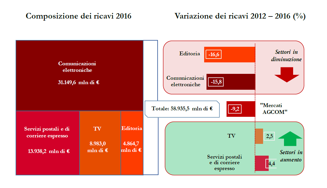 composizione ricavi settore comunicazioni elettronica 2016 grafico Agcom - Sistema integrato di competenza Agcom: focus su 2012-2016. Segmento TV +2,5%, ma in generale aggregato -9%