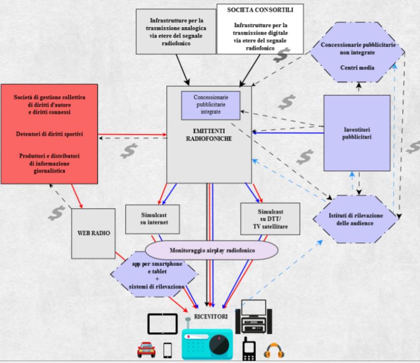filiera radiofonica - Radio. Agcom effettua ricognizione su settore: multipiattaforma, ibridizzazione, tendenza IP (con aggregatori, brand bouquet e web radio native) parole chiave. Pianificazione DAB+ dopo refarming 700 MHz