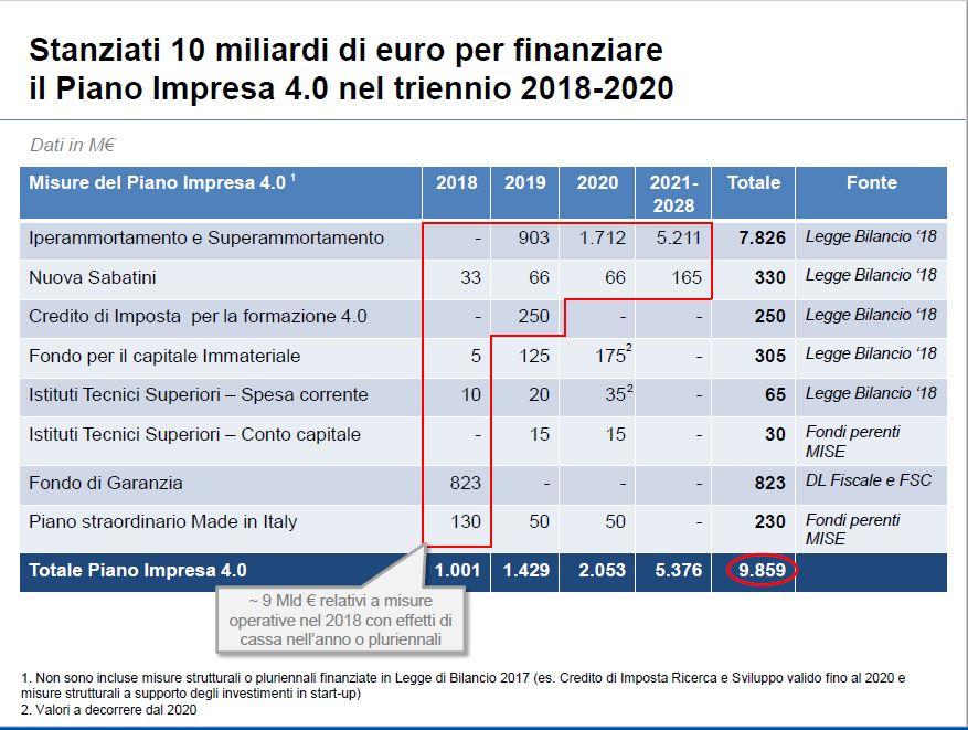 impresa 40 finaz 2018 - Mercato, misure di sostegno. Approvato in Legge di bilancio secondo pacchetto impresa 4.0