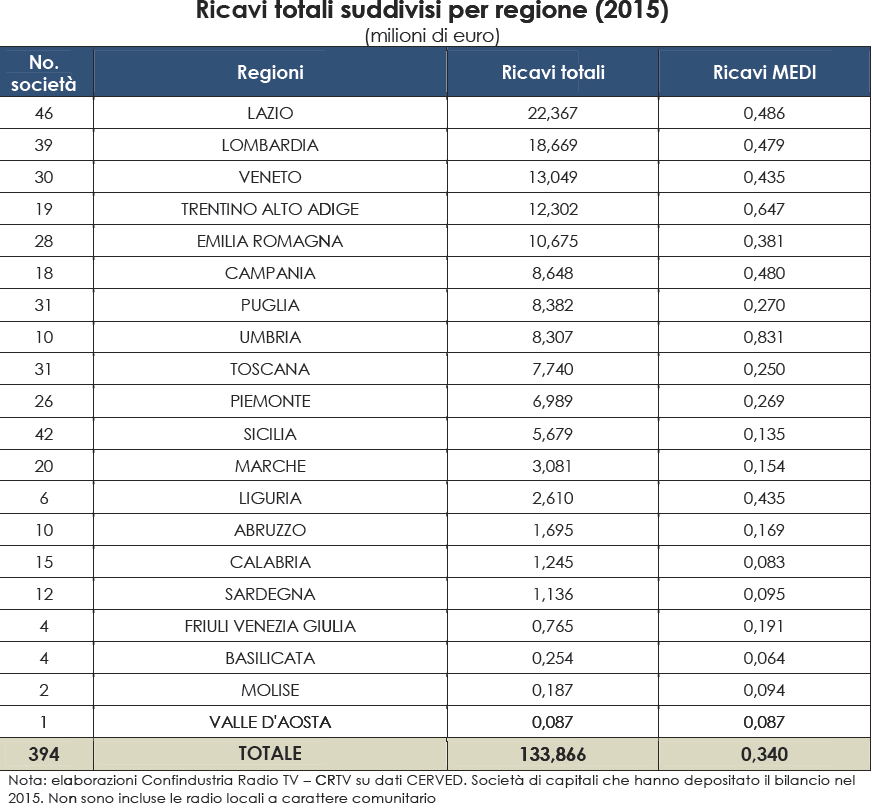 radio locali ricavi 2015 spaccato regioni - Radio locali. Il 7% delle imprese genera il 40% dei ricavi. A sorpresa la regione che cresce di più è il Trentino Alto Adige che supera l'Emilia Romagna