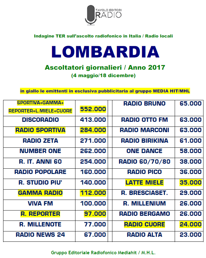 Mediahit TER Lombardia 2017 - Radio. Indagine TER. Il caso Radio Sportiva: cosa farebbe con una diffusione di livello pari agli altri competitor?