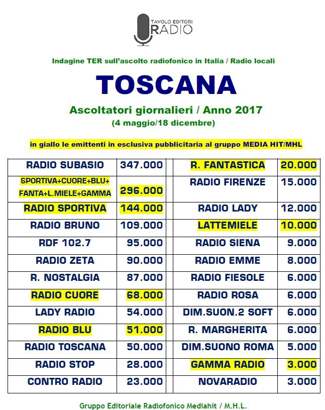 Mediahit TER Toscana 2017 - Radio. Indagine TER. Il caso Radio Sportiva: cosa farebbe con una diffusione di livello pari agli altri competitor?