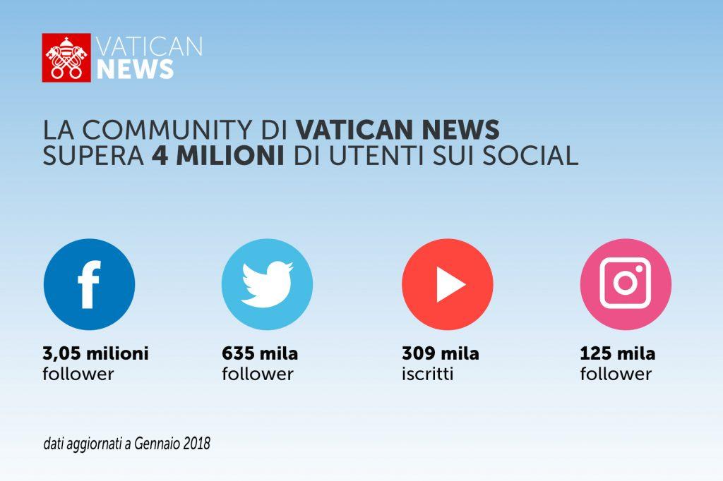 Vatican News Community social 1024x682 - Media. Vaticano 4.0: dopo annuncio su visual radio, Santa Sede riorganizza community di Vatican News. Che supera 4 milioni di utenti