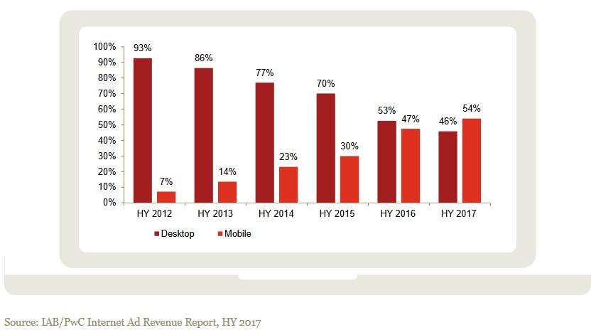 desktop vs. mobile - Digital Adv. Gli Stati Uniti in sei mesi hanno speso 40.1 miliardi $ in pubblicità digitale