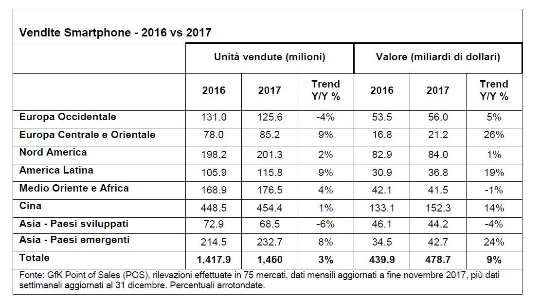 vendite smartphone 2016 vs 2017 - Tlc & media. Meno smartphone venduti in Italia, ma sempre più alto il valore. Device sempre più pro streaming radio