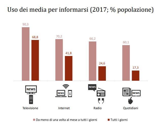 Agcom italiani informazione - Media. Rapporto Agcom su consumo d'informazione: Tv ancora su podio, ma Web galoppa come fonte news