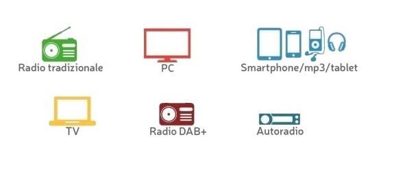 TER dettaglio device - Radio 4.0. Ascolto per device TER: exploit formidabile per multipiattaforma ed in particolare per radio su DTT. Cresce l'ascolto IP, ma non per tutti