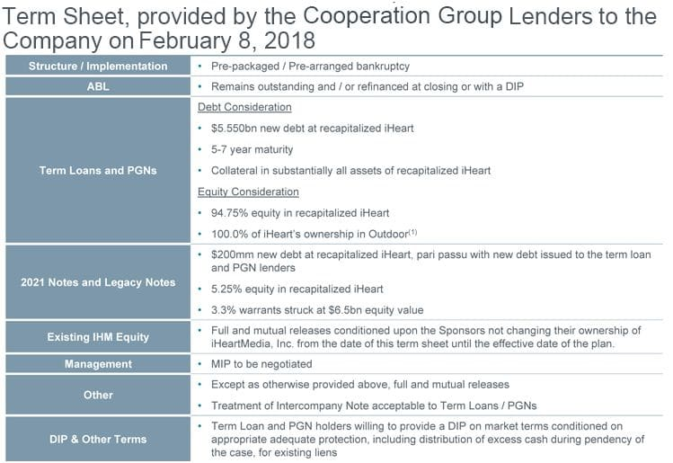 iheart lenders to company - Radio, USA. Il colosso iHeart ancora alle prese con 20 miliardi di dollari di debito. Si studia transazione coi creditori ma intanto si spinge verso nuovo modello di business IP