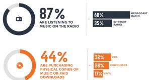 ascolto musica, IFPI 2017