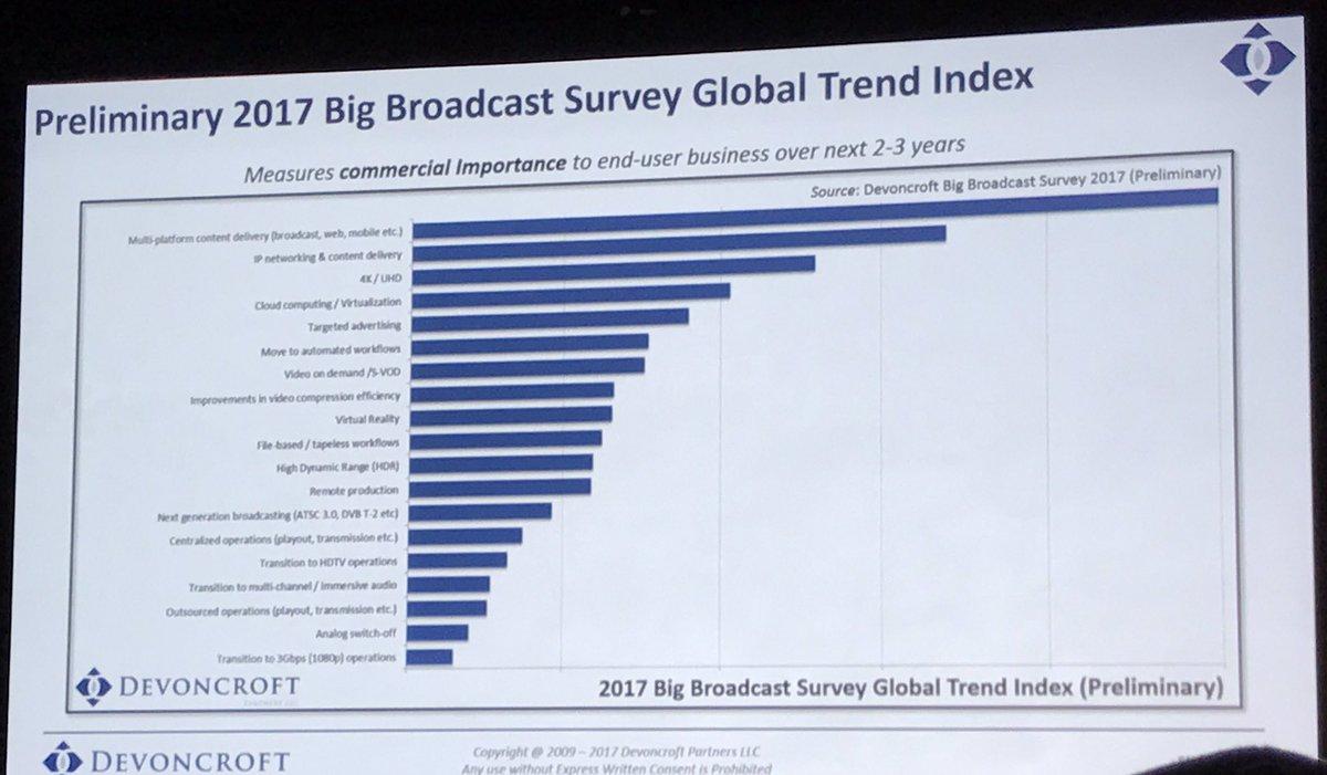 Devoncroft 2017 Big Broadcast Survey Global Trend Index - Radio e Tv 4.0. Sony: impennata di domande dei broadcasterperreti IP per produzione live nel quadro di una forte accelerazione del settore