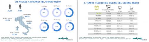 audiweb gennaio 2018 II.jpg - Radio, Tv, Web. Audiweb: a gennaio 2018 il 61,8% italiani online. Categoria Video/Movies con 79,8% degli utenti online