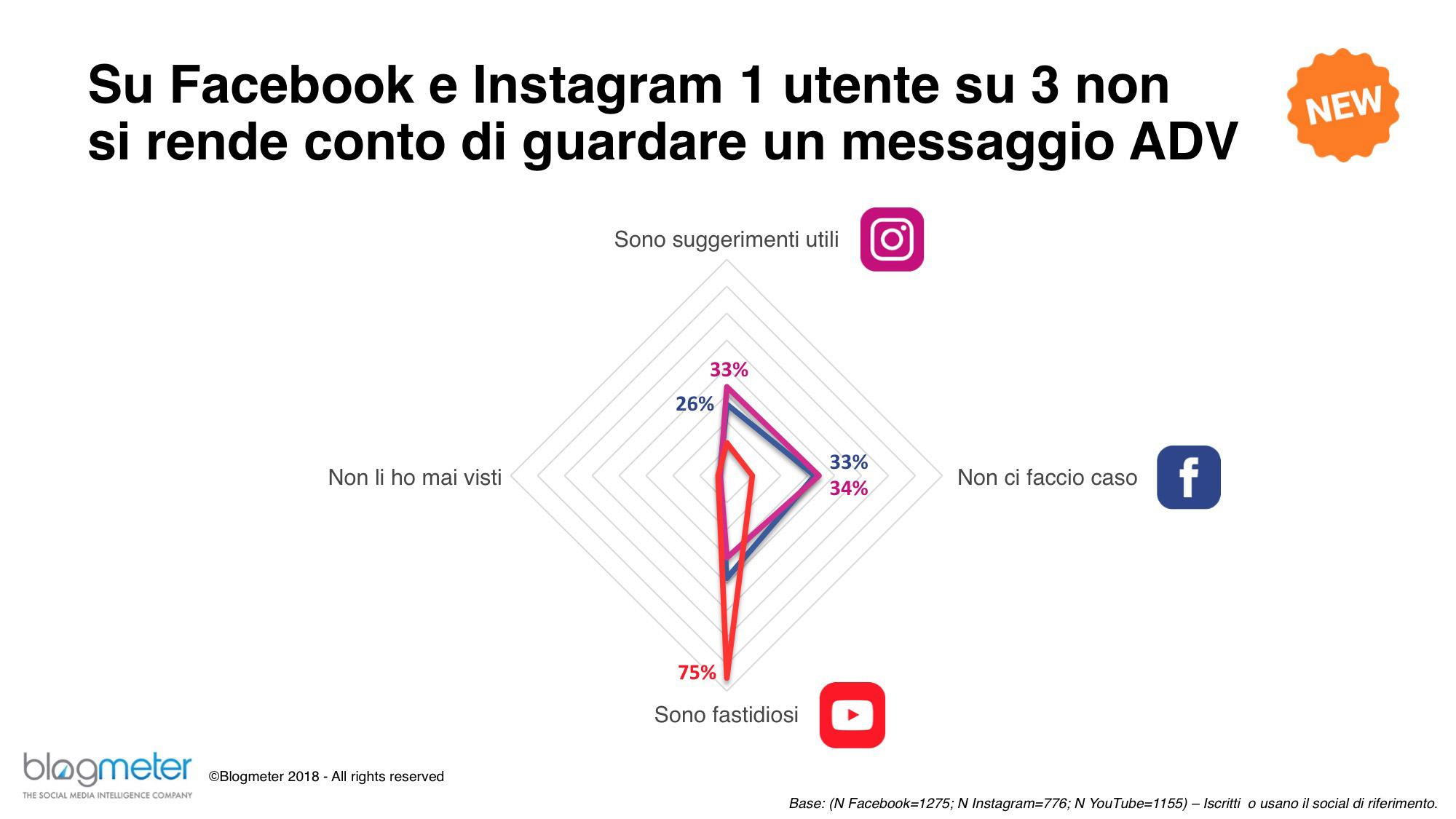 social media pubblicità - Web. Report 2018 di Blogmeter su Italiani e Social Media: Whatsapp il social più utilizzato. 1 solo utente su 3 in grado di riconoscere contenuti pubblicitari