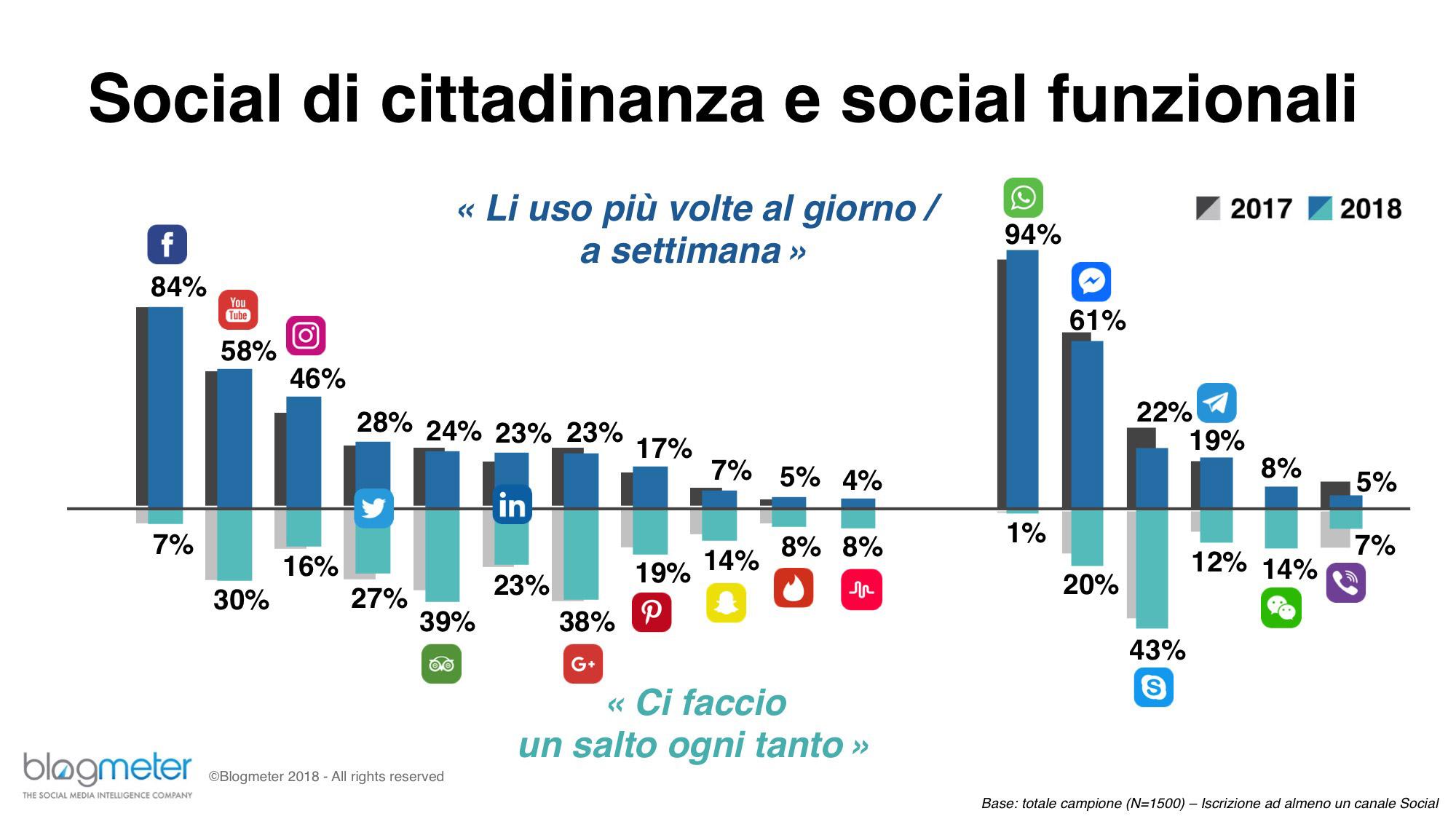 social media social cittadinanza funzionali - Web. Report 2018 di Blogmeter su Italiani e Social Media: Whatsapp il social più utilizzato. 1 solo utente su 3 in grado di riconoscere contenuti pubblicitari