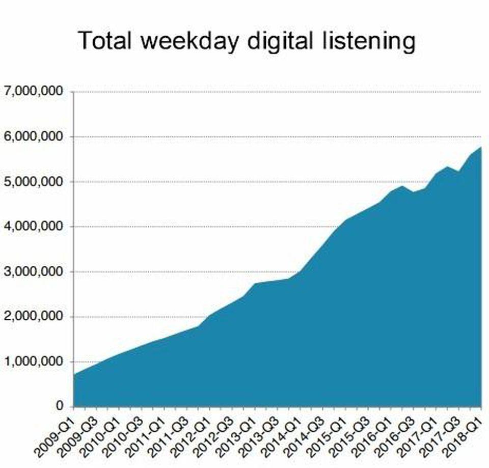 Triton ascolto digitale tendenza - Radio. USA, Rosso (Triton): player FM-AM stanno rispondendo a tono allo strapotere di Pandora e Spotify. Vantaggio sarà profilazione del pubblico attraverso gestione big data