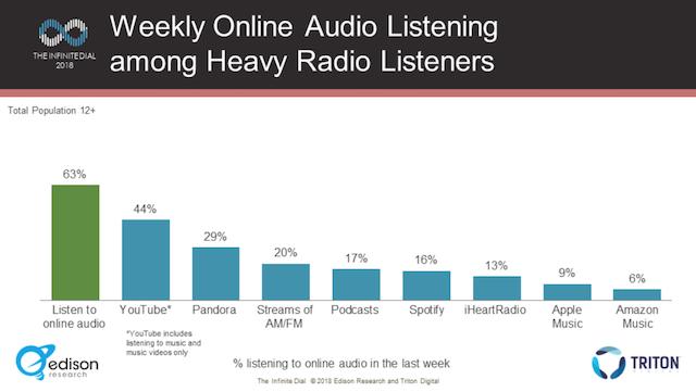 heavy radio listeners online audio - Radio 4.0. Anche gli Heavy Radio Listeners usano sempre di più gli smart speaker