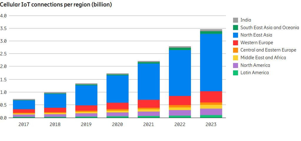 Ericsson Mobility Report 2018 - Tlc & web. Ericsson Mobility report 2018: entro 2023 20% traffico dati mobile sarà 5G, con aumento del volume di 8 volte rispetto ad oggi