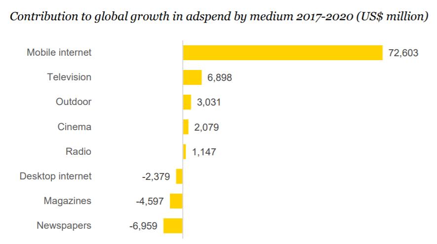 Zenith report 2018 vs 2020 II - Pubblicità. Zenith: 2018 investimenti Italia su del 1,5%. Web +7%, Radio +3.5%, tv +1,6%. Mobile traino: nel 2020 varrà più della tv
