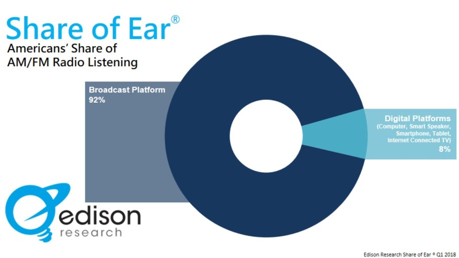 "edison research share of ear - Radio. USA: solo 10% ascolta in streaming. Che però per Edison Research rimane ""cruciale"" soprattutto per radio non musicali"