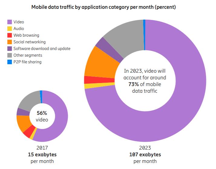 ericsson report 2018 - Tlc & web. Vodafone, TIM e Fastweb inseguono Iliad: tariffe flat (30 giga) a 7 euro/mese. E nel 2020 i giga saranno 100