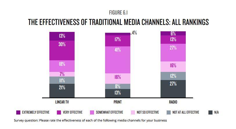 radio v tv - Radio, tv, stampa e pubblicità. USA, Nielsen CMO: 51% considera tv estremamente importante (solo 9% valuta allo stesso modo la radio). Perché?