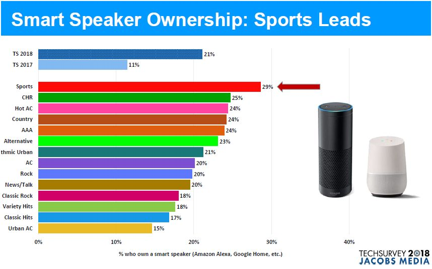 smart speaker jacobs media 2018 II - Radio 4.0. USA studio 2018 Jacobs Media su ascolti radio via smart speaker (cresciuti da 11 a 21% in un anno): musica 26%, talk 16%. Ma radio non fanno nulla per promuovere