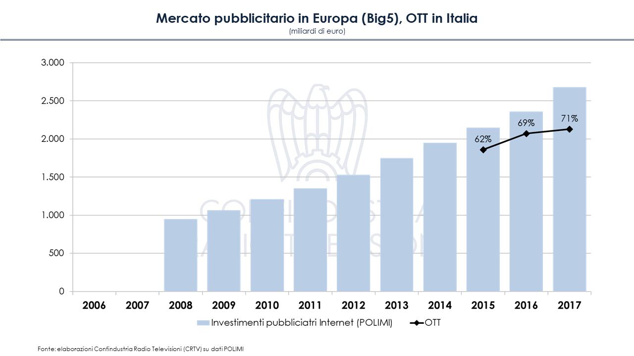 Diapositiva10 1 - Mercato pubblicitario in Europa (Big5): crisi superata, ma solo per online. In Italia tv ancora primo mezzo