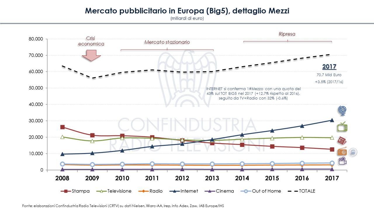 Diapositiva3 1 - Mercato pubblicitario in Europa (Big5): crisi superata, ma solo per online. In Italia tv ancora primo mezzo