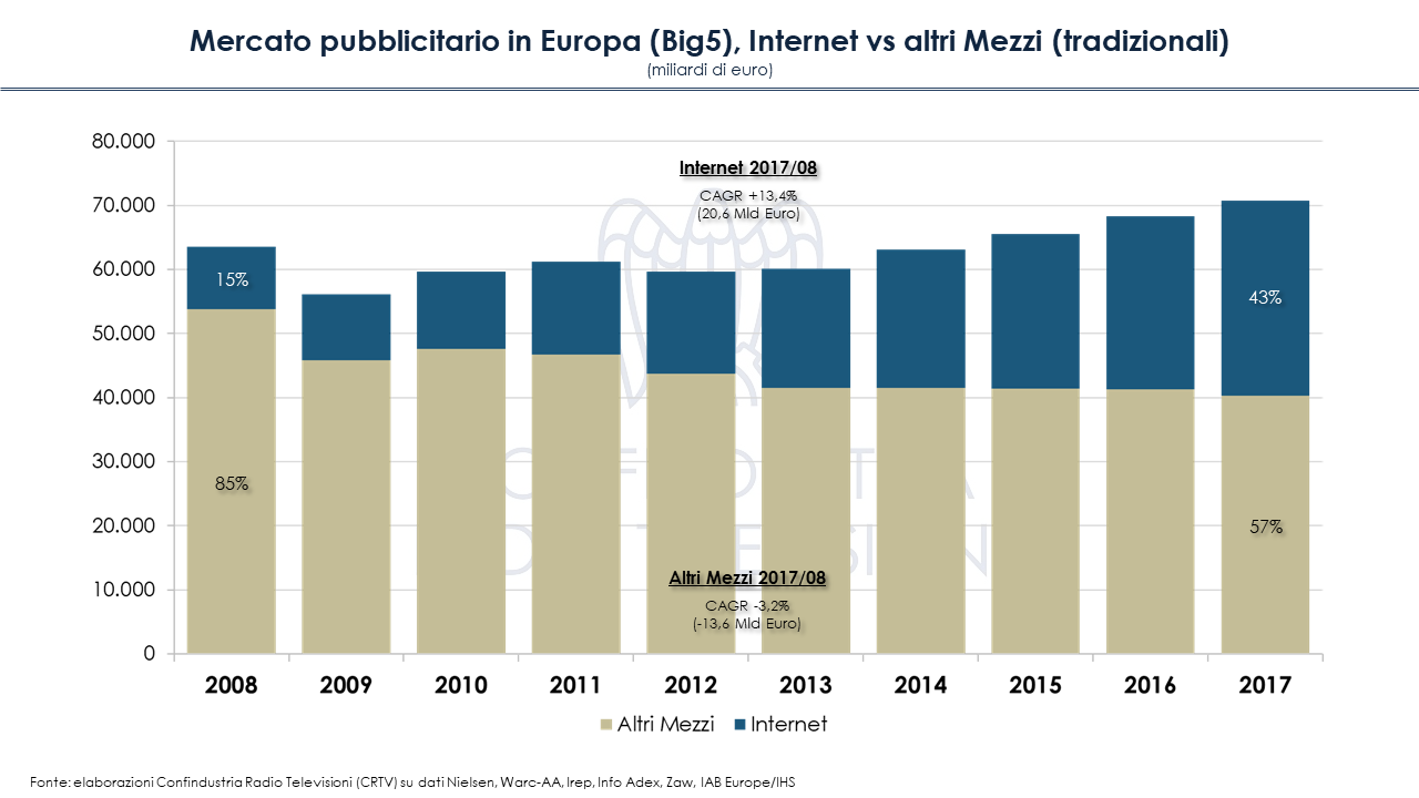 Diapositiva5 1 - Mercato pubblicitario in Europa (Big5): crisi superata, ma solo per online. In Italia tv ancora primo mezzo