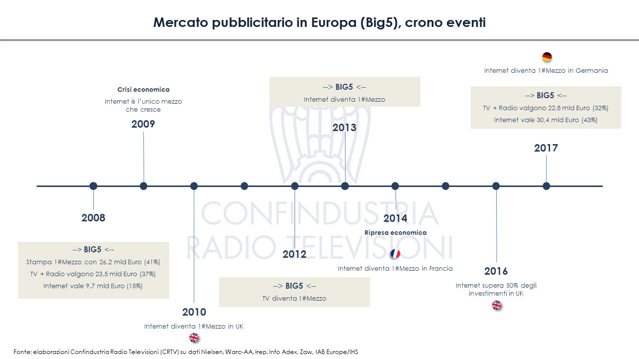Diapositiva6 1 - Mercato pubblicitario in Europa (Big5): crisi superata, ma solo per online. In Italia tv ancora primo mezzo
