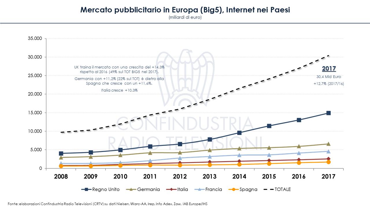 Diapositiva7 1 - Mercato pubblicitario in Europa (Big5): crisi superata, ma solo per online. In Italia tv ancora primo mezzo
