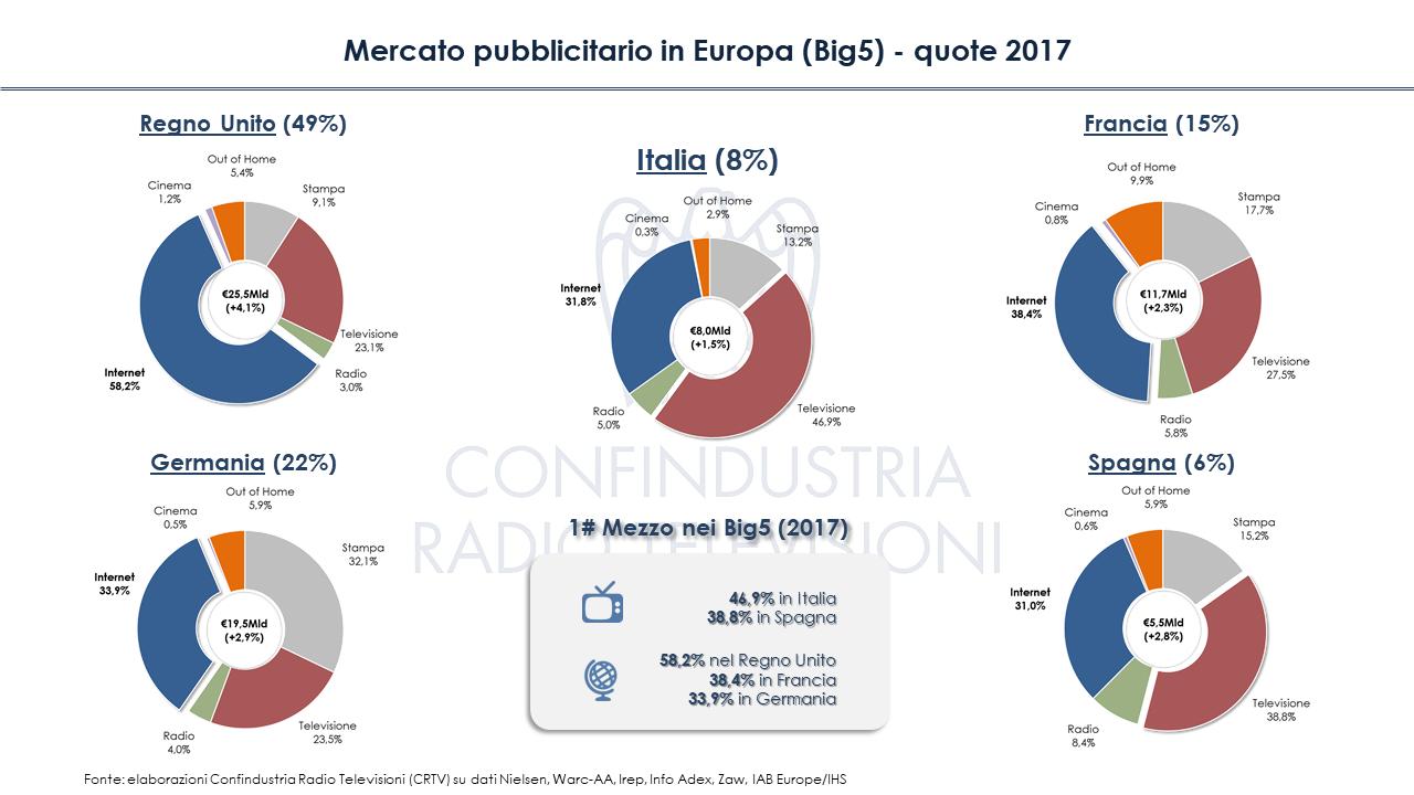 Diapositiva8 - Mercato pubblicitario in Europa (Big5): crisi superata, ma solo per online. In Italia tv ancora primo mezzo