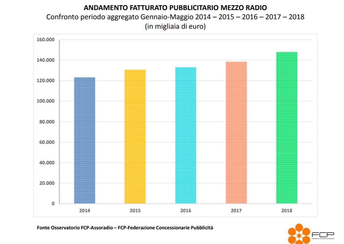 FCP raccolta assoradio 2018 grafico - Radio, pubblicità. Dopo un costante avanzamento, a maggio 2018 la raccolta ha una brusca frenata: -2,5%. Amorese (FCP): fisiologico