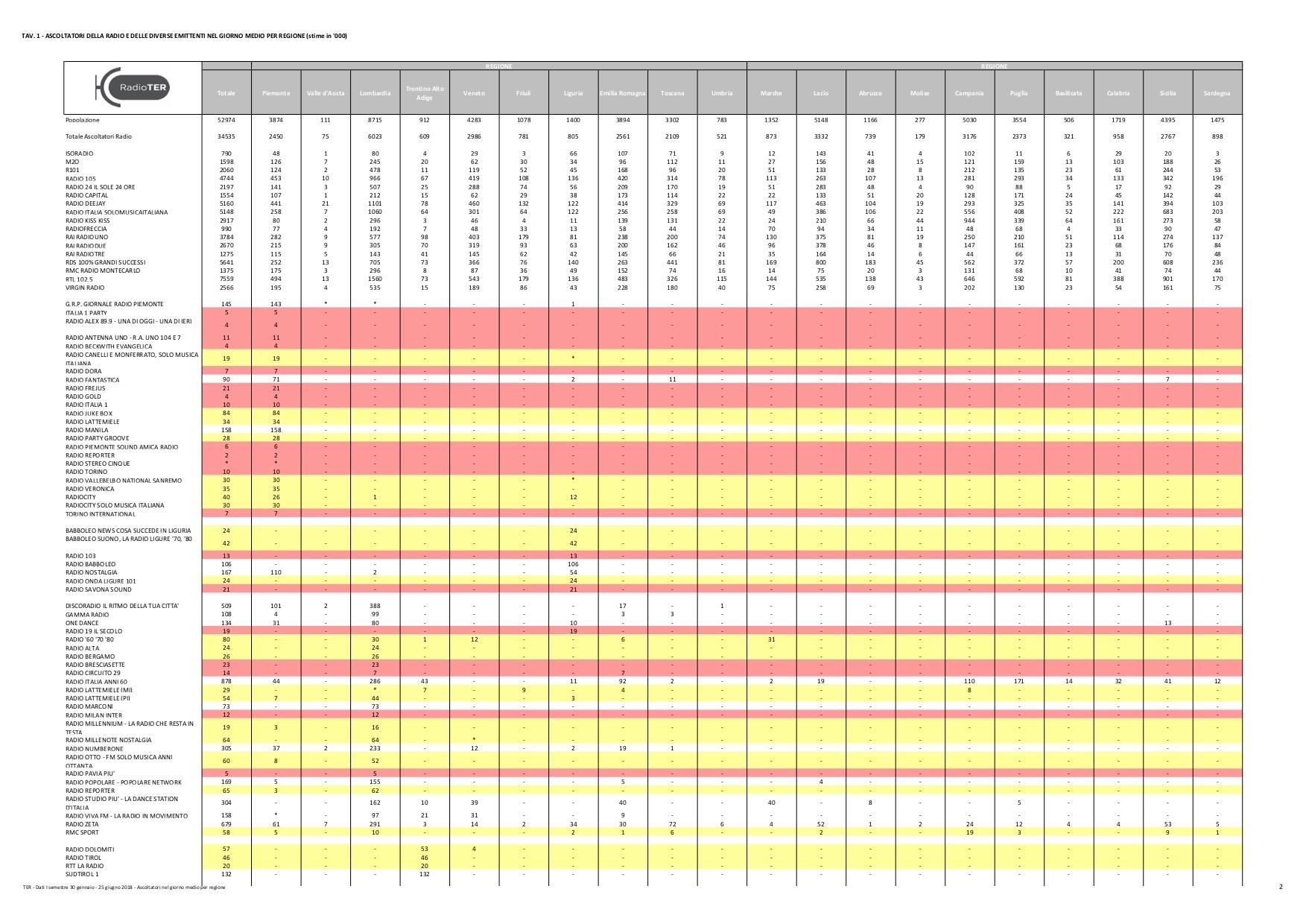 TER 2018 - Radio, indagini di ascolto: pubblicati i dati semestrali 2018 del Tavolo Editori Radio. Calano gli ascolti, crescono solo Kiss Kiss, Radio 24 e Radiofreccia