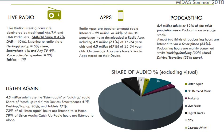 midas rajar 2018 - Radio. In USA iHeart lancia app stile Spotify ma con sequenze radiofoniche. Ecco come la Radio può competere con SOD. Ma in Italia si pensa ancora in stile FM