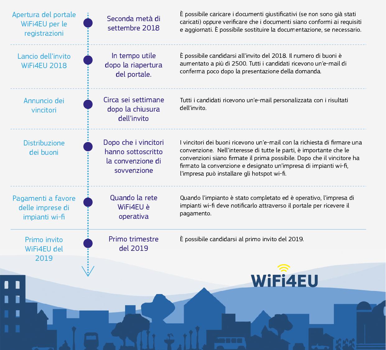 wifi4eu timeline - Web. Riprende il bando WiFi4EU per la connessione wi-fi gratuita negli spazi pubblici
