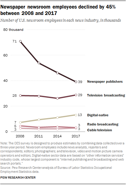 NewspaperDecline newspaper newsroom employees - Editoria. USA: continua a calare occupazione nei giornali (-23%) e radio (-27%), ma aumenta vertiginosamente quella sul web (+73%). Segnali positivi per la tv