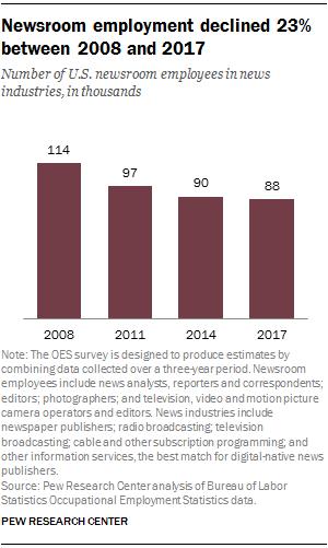 NewspaperDecline newsroom employment declined - Editoria. USA: continua a calare occupazione nei giornali (-23%) e radio (-27%), ma aumenta vertiginosamente quella sul web (+73%). Segnali positivi per la tv