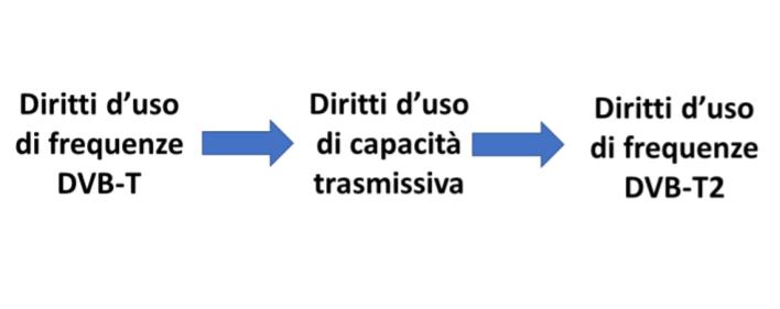 capacità trasmissiva