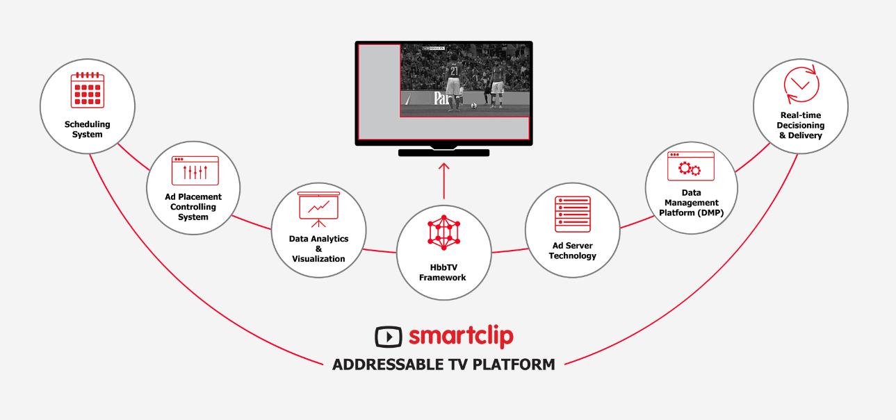 smartclip - Tv IP. Con addressable tv arriva la pubblicità personalizzata. Rischio sovraccarico di spot?
