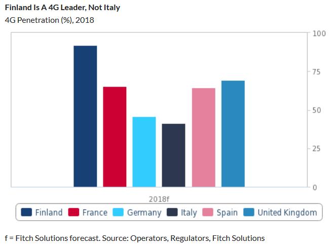 Fitch Solutions - 5G. Asta: l'Italia ha speso dieci volte piu' della Finlandia, ma cio' potrebbe non bastare per contrastare Iliad