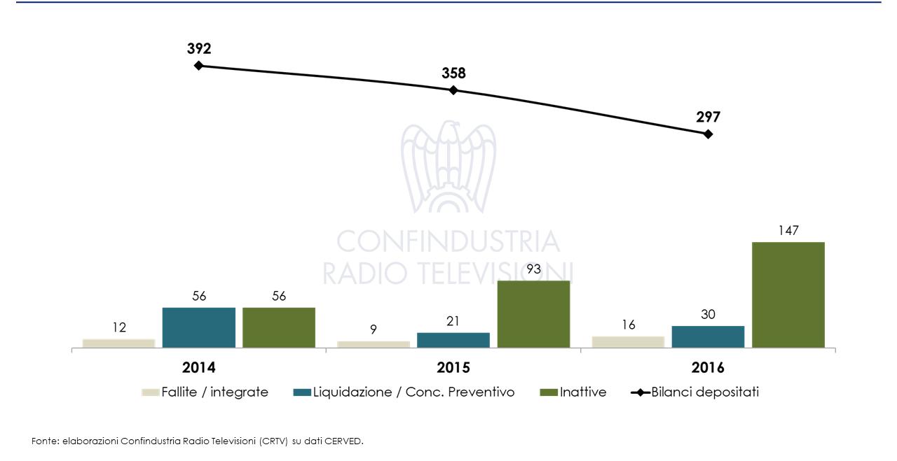 Studio Confindustria Tv locali 2016 2 - Tv locali. Ecco tutti i numeri dello Studio Confindustria 2018. Criticita' comparto che non e' piu' in grado di sostenersi senza contributi pubblici